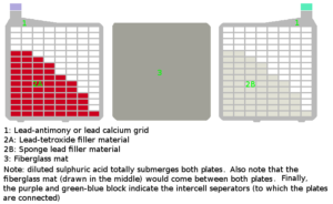 Lead acid battery grid